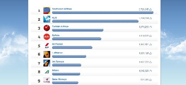 Las mejores aerolíneas en Facebook